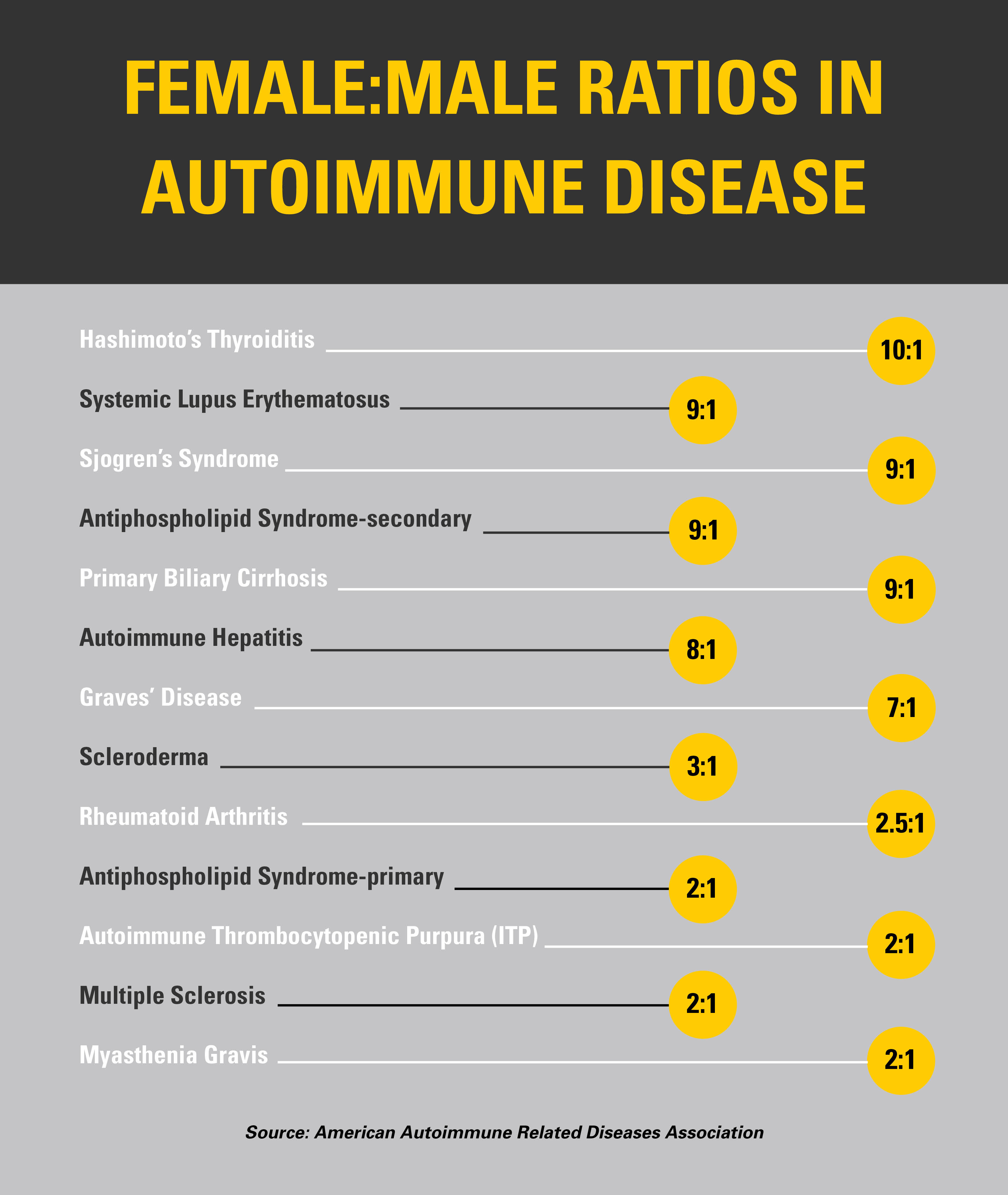 Table showing female to male ratios in autoimmune diseases
