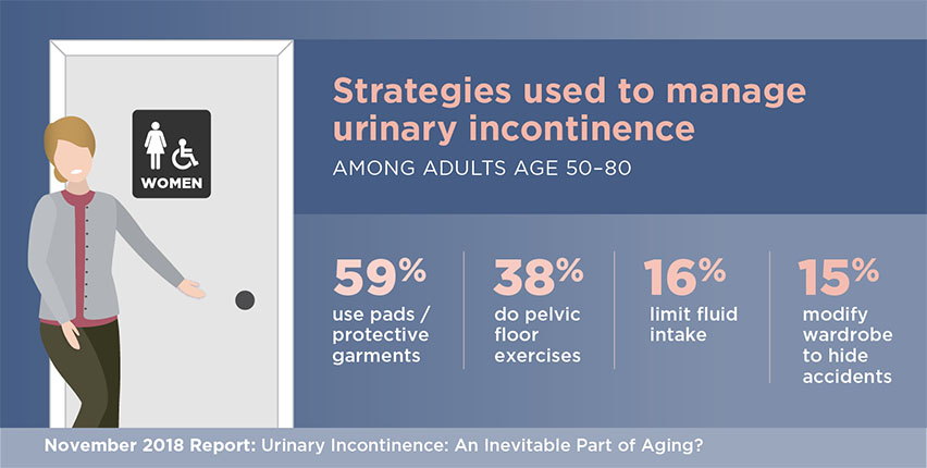 Nearly Half of Women Over 50 Experience Incontinence, but