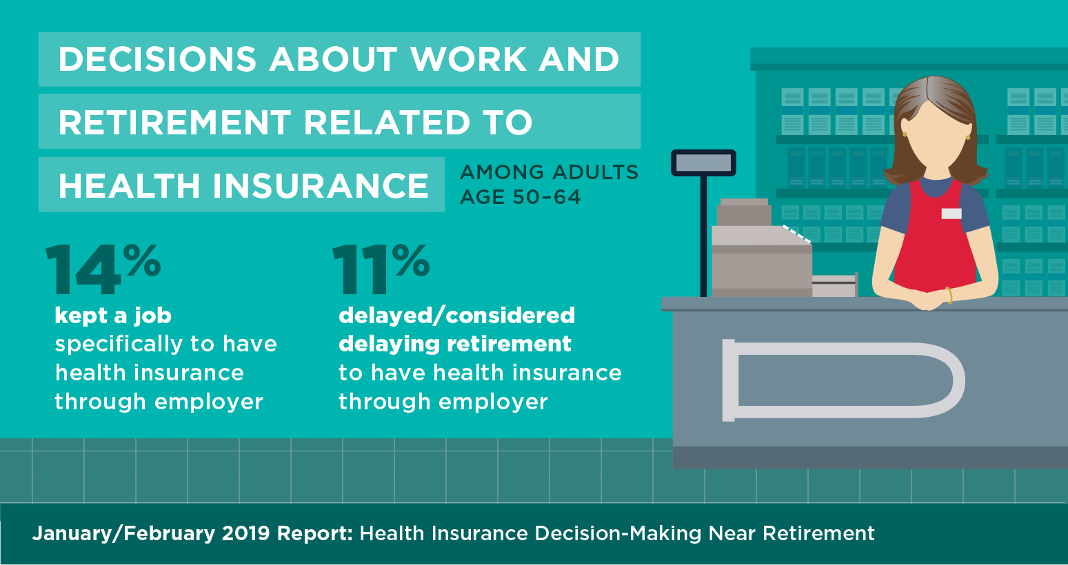 Pre-Medicare Years Bring Health Insurance Worries for Many ...