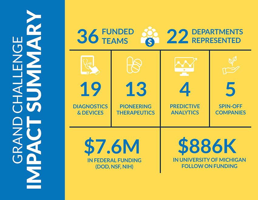 An infographic on the Grand Challenge Impact Summary which includes 36 funded teams, 22 departments, 19 diagnostics and devices, 13 pioneering therapeutics, 4 predictive analytics, 5 spin off companies, $7.6M federal funding and $886K funding from UM