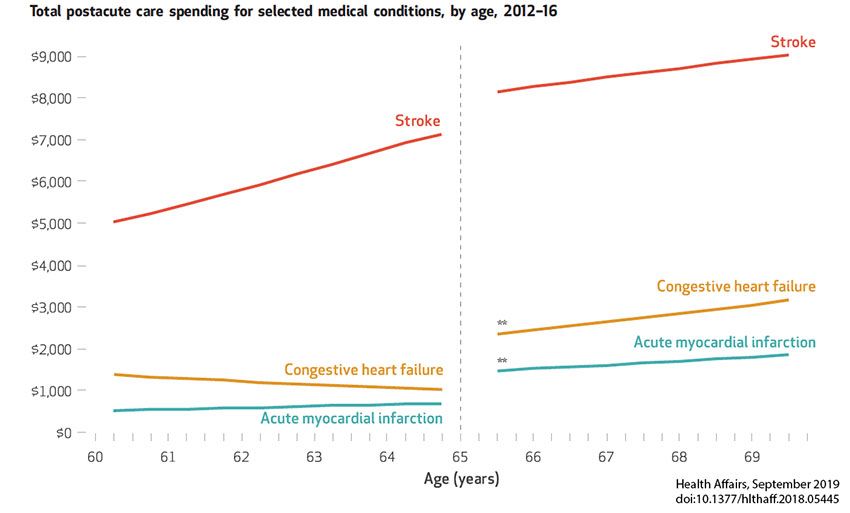 Total postacute care spending for selected conditions, by age, 2012-16