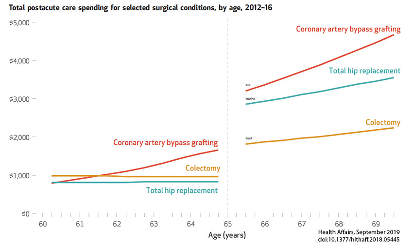 Total postacute care spending for selected surgical conditions, by age, 2012-16