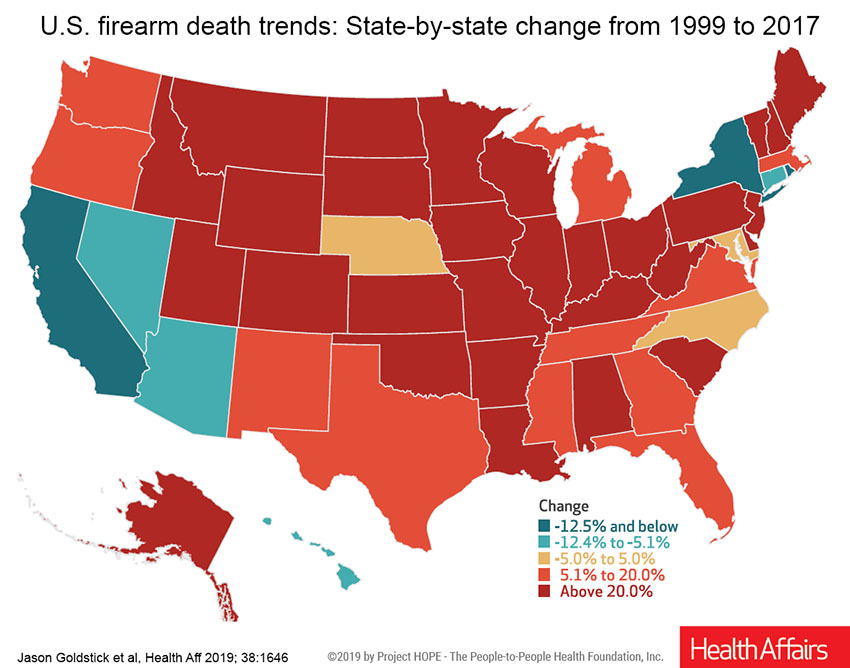The map shows that gun deaths rose in almost every state and by more than 20% in most states