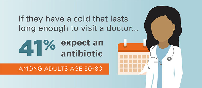 If they have a cold that lasts long enough to visit a doctor 41% expect an antibiotic among adults age 50-80