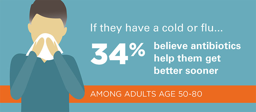 If they have a cold or flu 34% believe antibiotics help them get better sooner among adults age 50-80