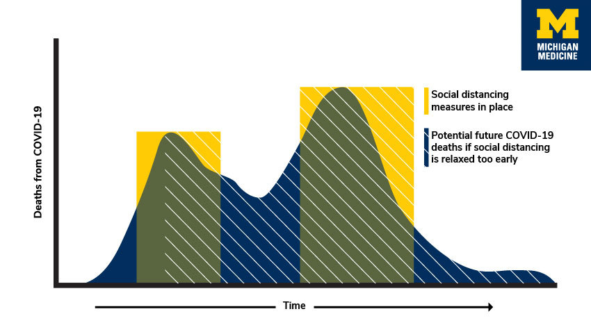 blue and yellow graph on social distancing showing what happened in 1918 and 1919.